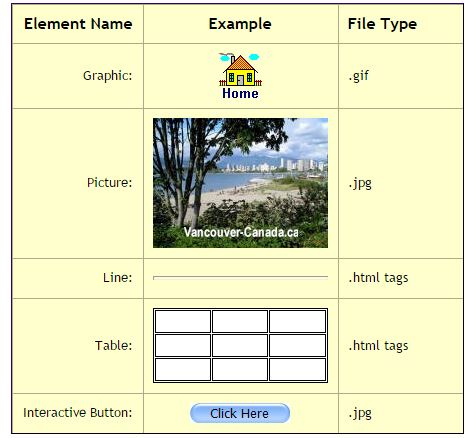 Use of Web Page Elements to Communicate Concepts and ...