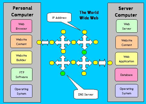 World Wide Web - Conceptual Overview